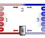 HVAC System Working Animation
